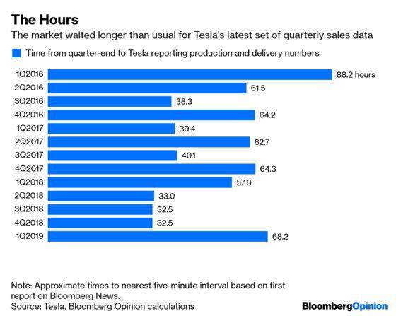 Tesla Suddenly Makes Sense (Sort Of)