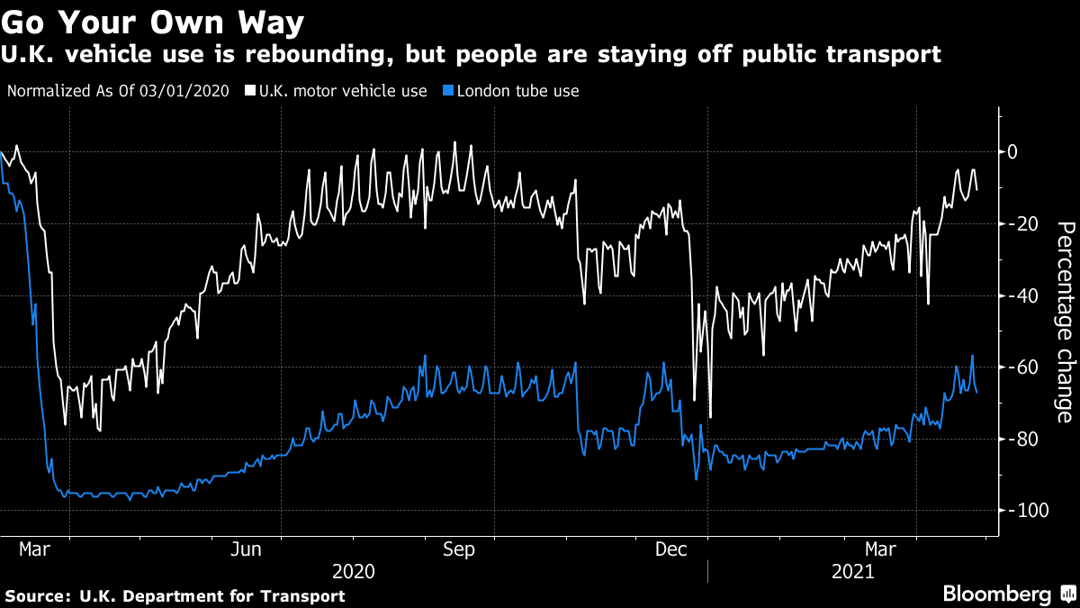 U.K. vehicle use is rebounding, but people are staying off public transport