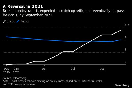 Stars Align for Brazil's Real to Outshine Mexican Peso in 2021