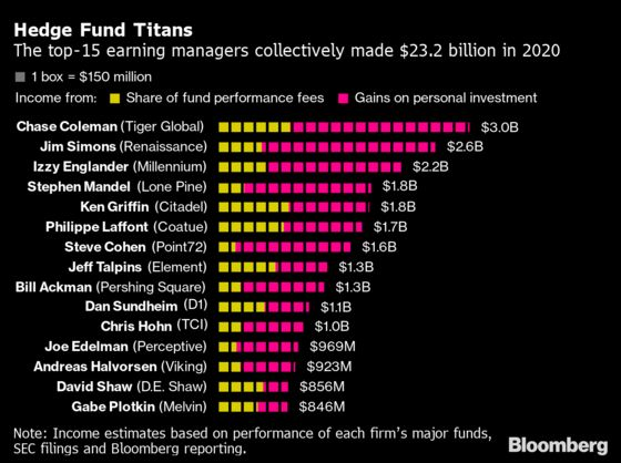 Coleman Leads $23 Billion Payday for 15 Hedge Fund Earners