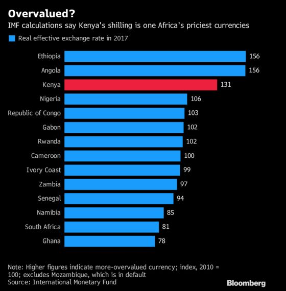 The Worst Probably Isn't Over for Kenya's Shilling. Here's Why
