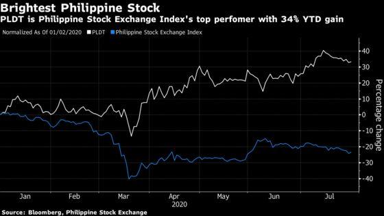 Philippines' Telecom Stocks Wobble After Duterte Warns of Closure