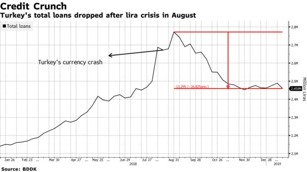 Turkey's total loans dropped after lira crisis in August