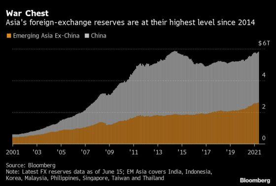 Taper Tantrum Nightmares Won't Haunt Asia's Emerging Markets