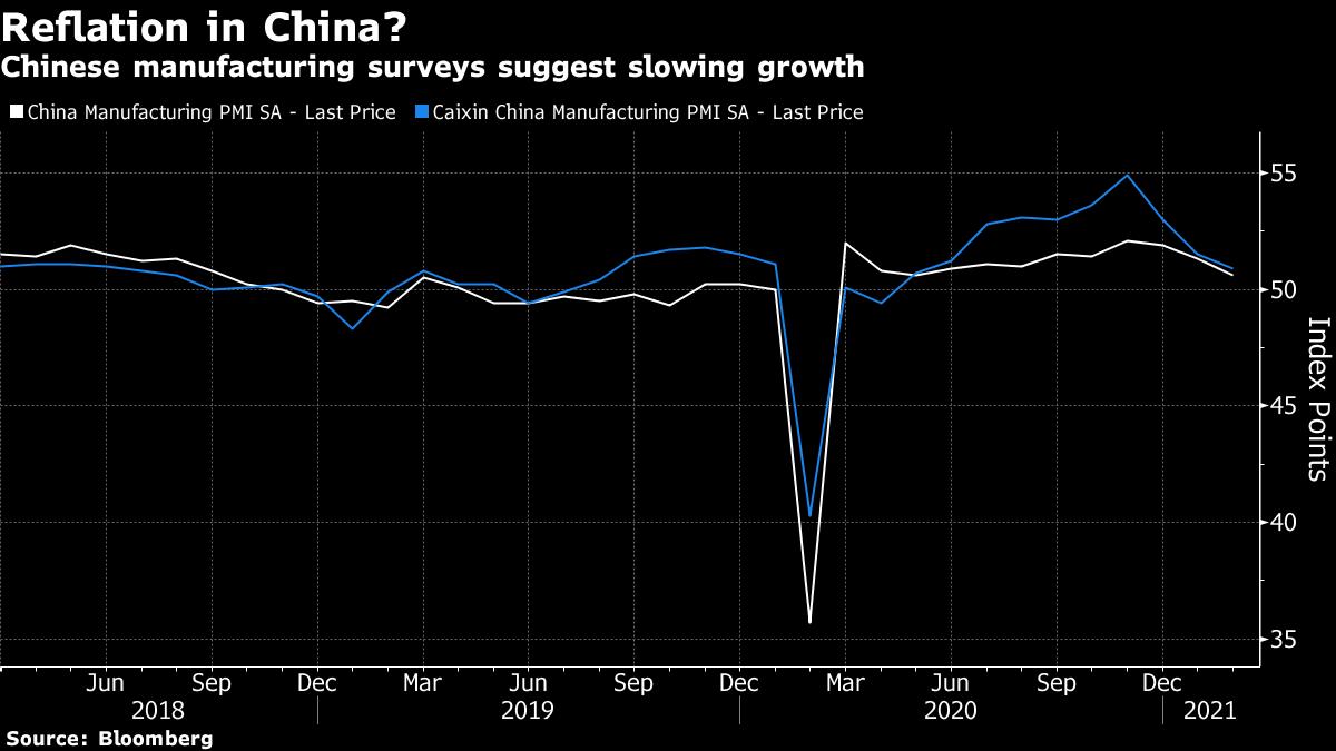 Опросы в производственном секторе Китая свидетельствуют о замедлении роста