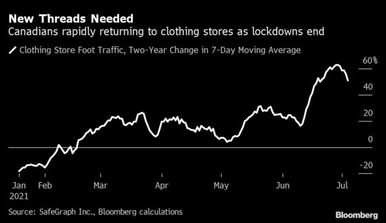 Canadian Retail Foot Traffic Jumps in Sign of Pent-Up Demand