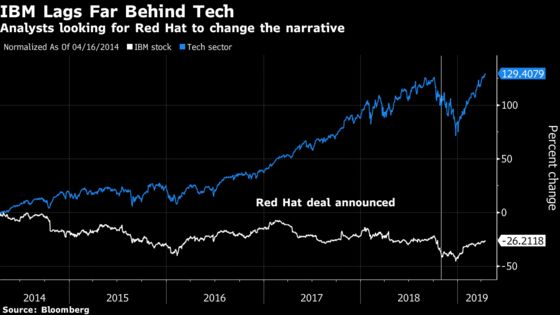 As IBM Faces Falling Sales, Red Hat Deal May Change Story