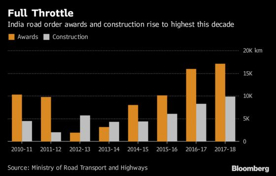 This Indian Minister Can't Get Bankers to Lend for Road Projects