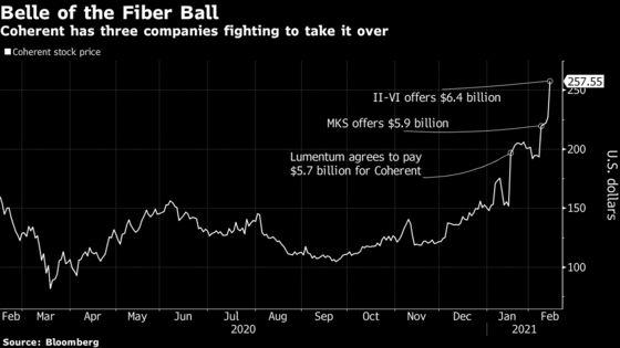 Coherent Rises on $6.4 Billion II-VI Offer, Widening Bid War