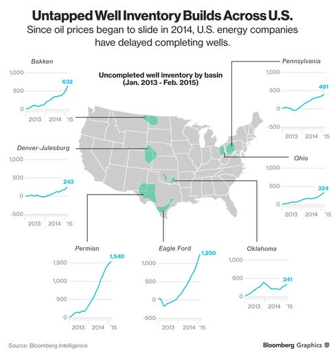 GRAPHIC: Untapped Well Inventory Builds Across the U.S.