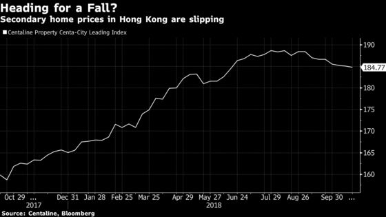 Hong Kong's New-Home Sales Tumble in First Data Since Rate Rise