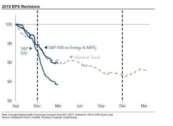Apocalypse Postponed in S&P 500 as Profit OutlookLooks Better