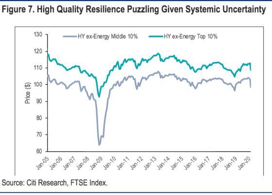 Stocks Locked In to Credit's Vortex With Solvency Risk Spreading