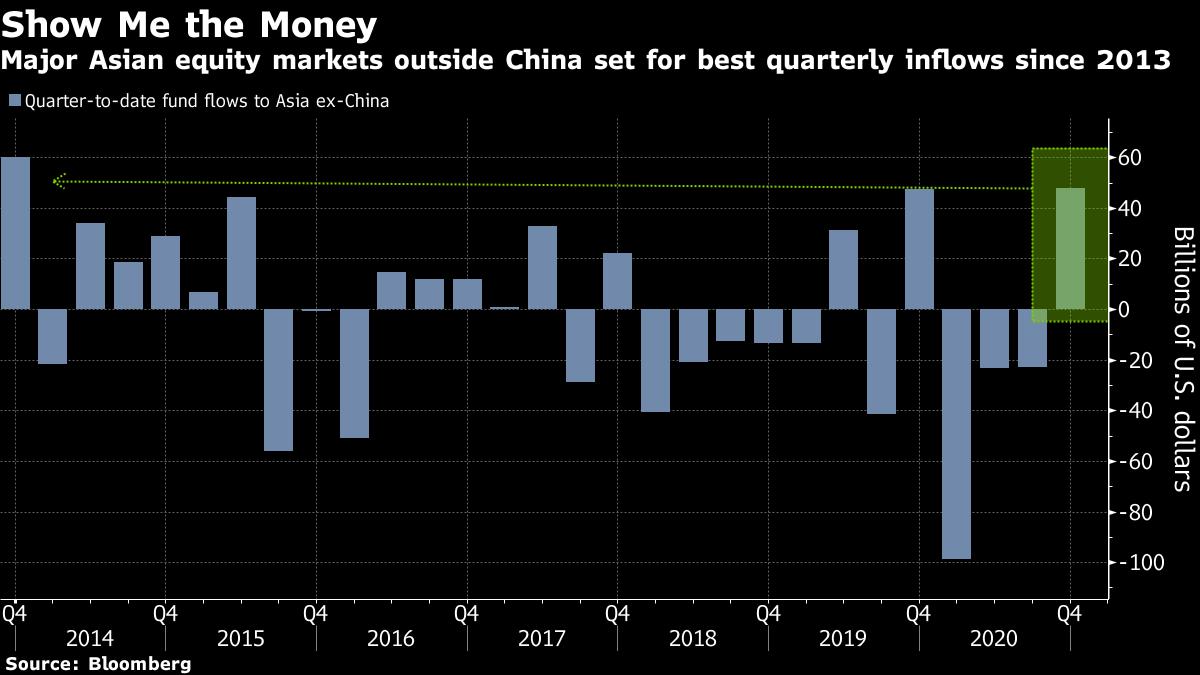 アジア株、外国からの資金流入に勢い-リスク選好で7年ぶり高水準