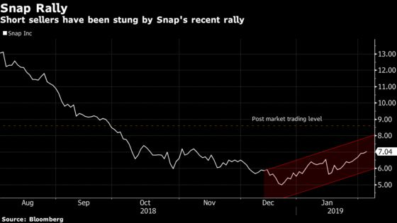 Snap Post-Earnings Rally Sticks Short Sellers With $166 Million Loss