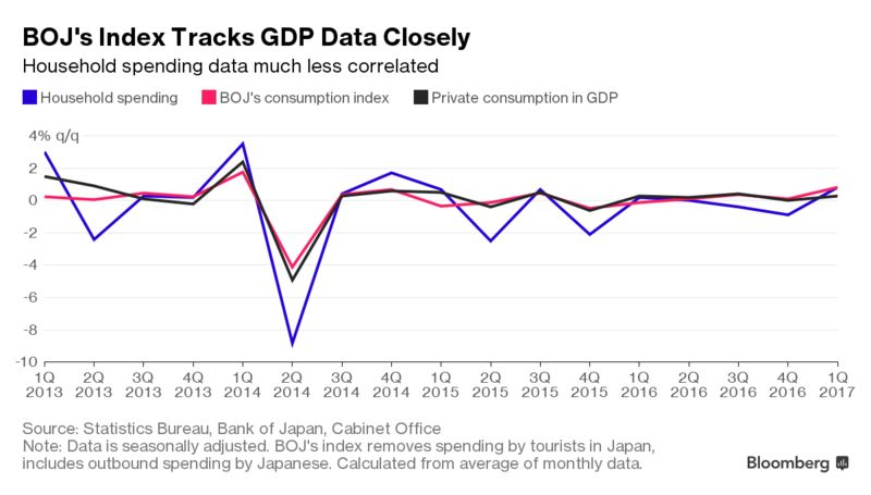 using credit card spending to fix japan s dodgy consumption data
