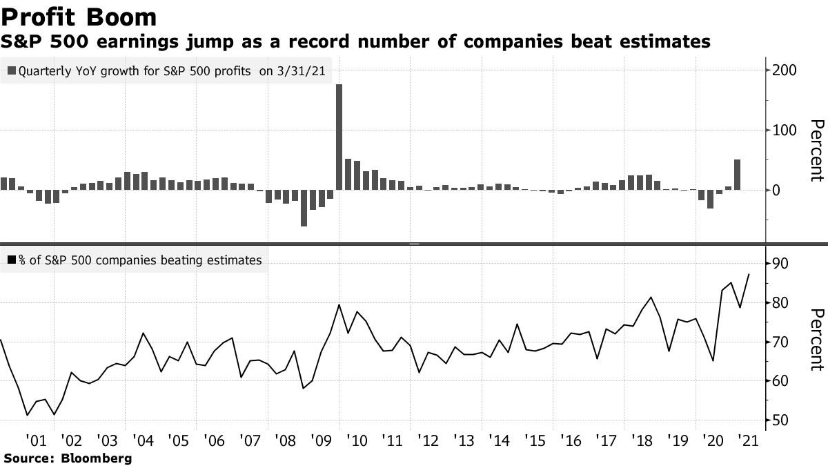 S&P 500 earnings jump as a record number of companies beat estimates