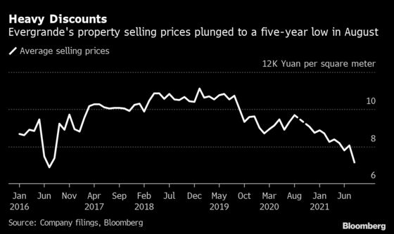 Evergrande's Heavy Discounts Fail to Boost August Property Sales