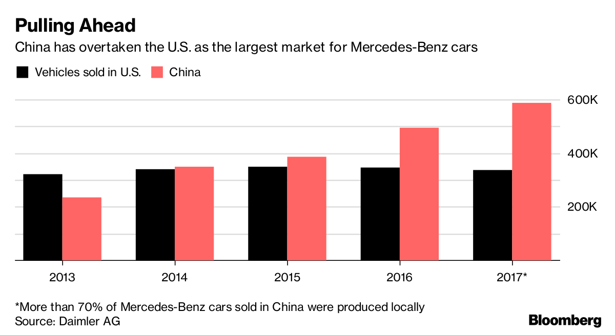 Daimler Signals Its Open to Work With Billionaire Li Shufu in China