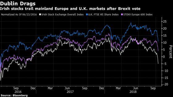 Rare JPMorgan Brexit Trade Backs Irish Stocks Over British