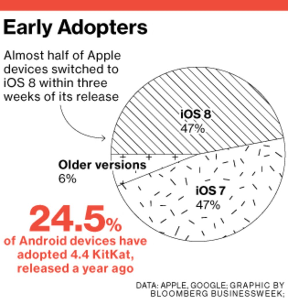 Google Unveils Android Lollipop - Bloomberg
