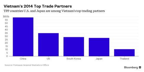 Vietnam's Main Trading Partners