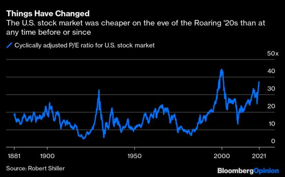 Don't Count on Another Roaring '20s Stock Market