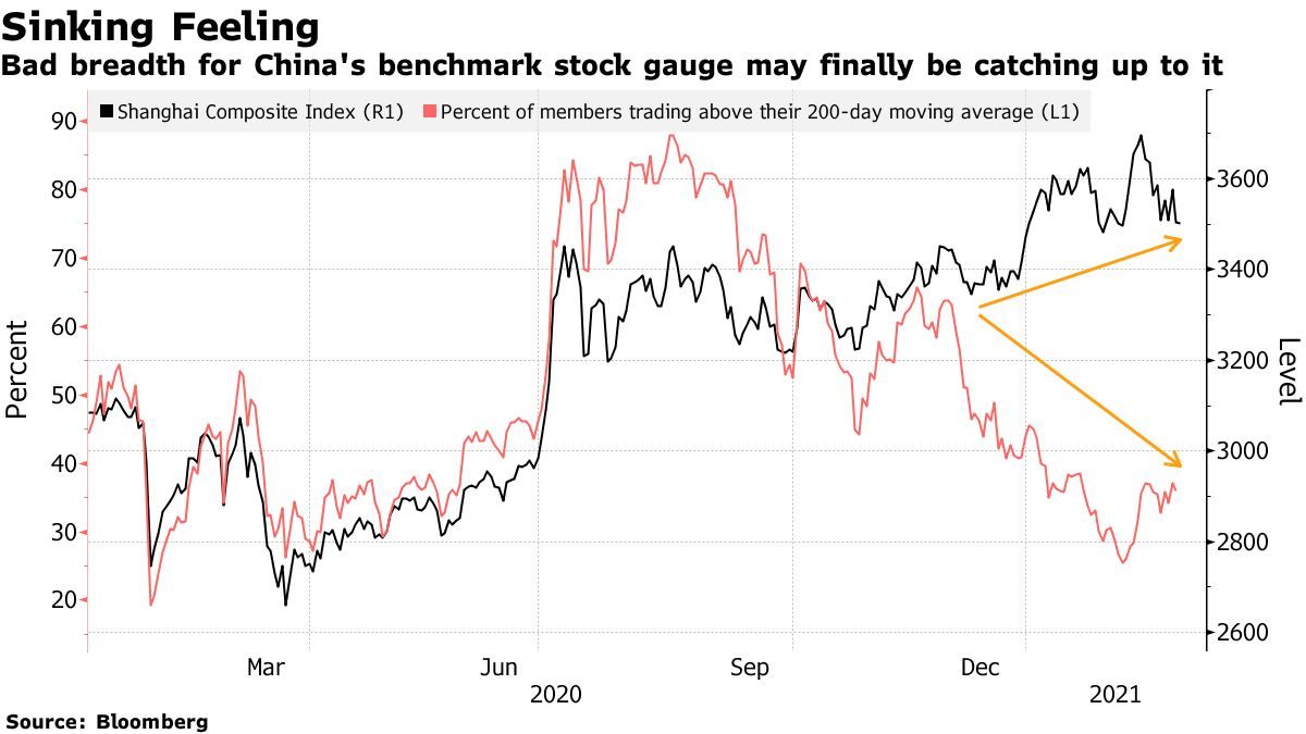 Bad breadth for China's benchmark stock gauge may finally be catching up to it