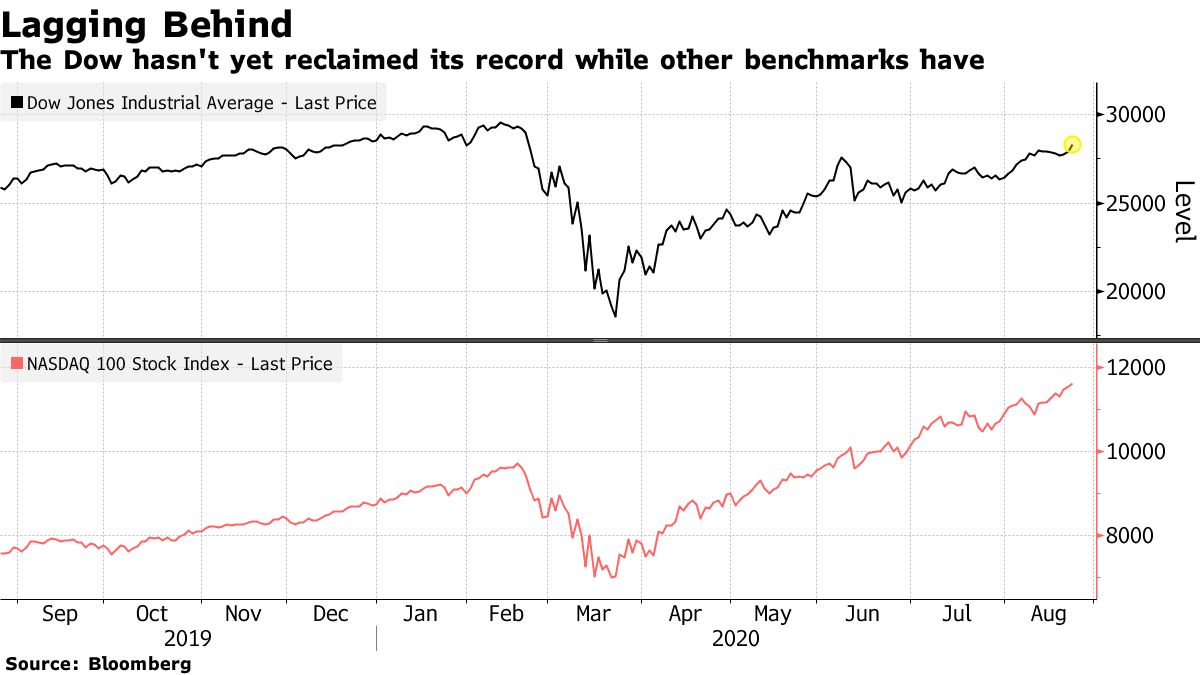 The Dow hasn't yet reclaimed its record while other benchmarks have