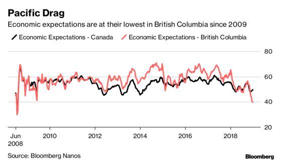Canadian Consumer Confidence Slumps Heading Into Election Year