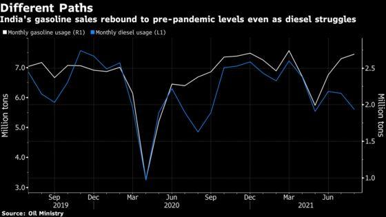 World's Top Oil Guzzlers Surpass Pre-Pandemic Consumption