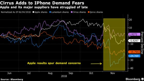 iPhone Suppliers Tumble After Cirrus Logic Adds to Forecast Cuts