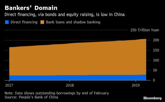 China Wants Its Stock, Bond Markets to Step Up Funding Role