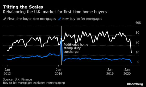 U.K. Tax Break Pits Landlords Against First-Time Home Buyers
