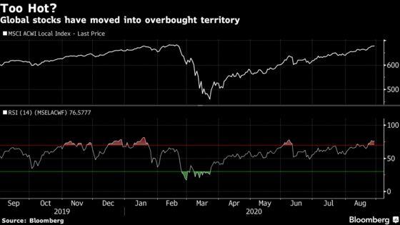 Global Stocks Set for More Gains Amid Best Streak Since 2018