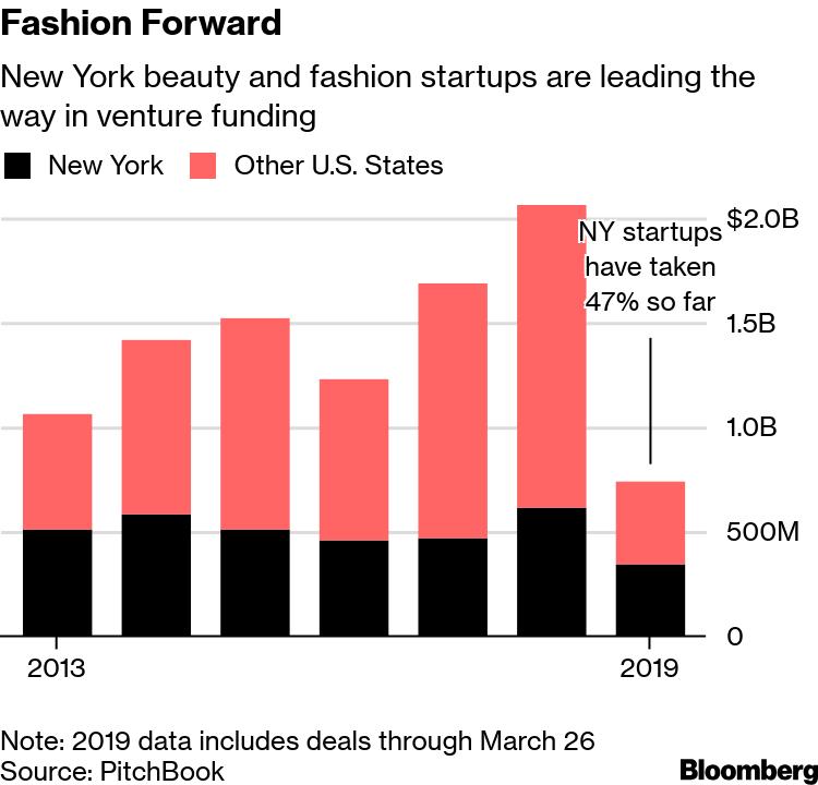 New York's Fashion Startups are Minting Unicorns - Bloomberg