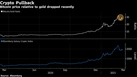 Bitcoin Rebounds From Lows; MicroStrategy Purchases More Tokens