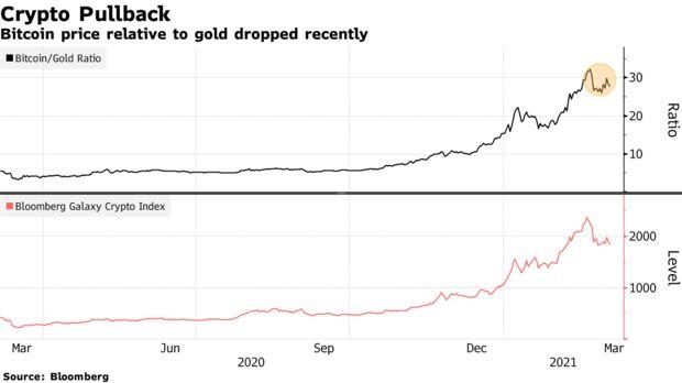 Cena bitcoina w stosunku do złota ostatnio spadła