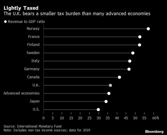 U.K. Blinks First on Covid Deficits With Tax at 70-Year High