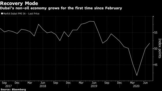 Dubai Businesses Return to Growth First Time Since Virus Struck