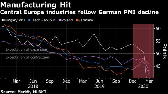 Lockdowns Knock East EU Industry to Post-Economic Crisis Lows