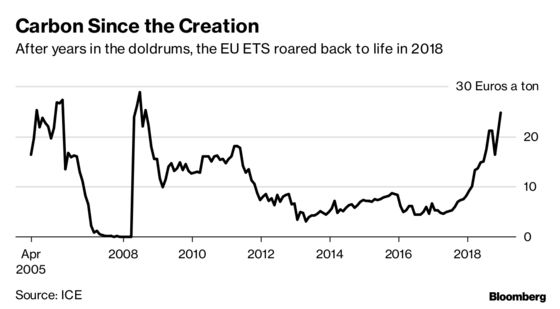 After Topping Commodity Gains in 2018, Carbon Set to Surge Again