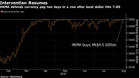 Hong Kong Intervenes to Defend Currency Peg for First Time Since May