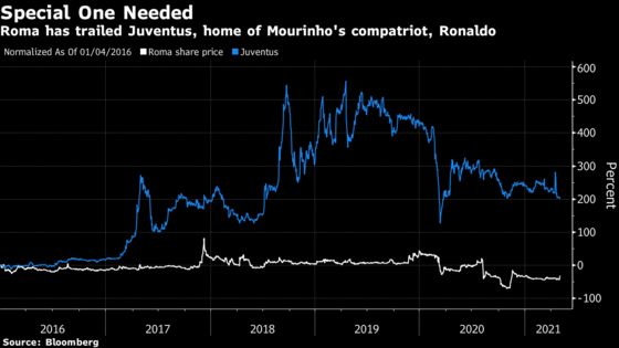 Roma Stock Surges as Mourinho Joins in Surprise Appointment