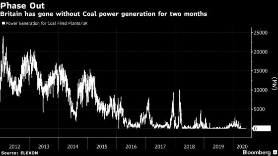 Britain Goes Record Two Months Without Coal Power Generation