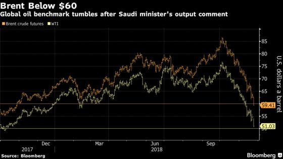 Brent Crude Tumbles After Saudi Minister's Output Comment