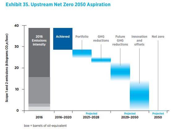 Chevron Adopts Operational Net Zero 'Aspiration' by 2050