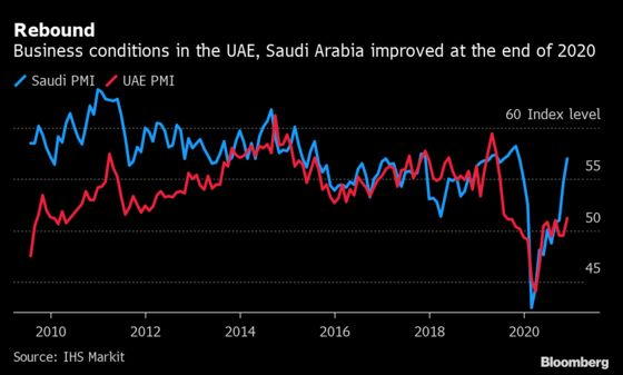 Saudi, UAE Business Conditions Improve, Though Employment Falls