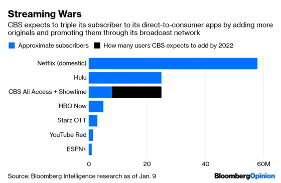 CBS's Setbacks Are Offset By Smart Streaming Plans