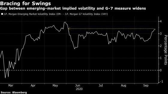 Emerging Markets on Edge as Goldman and Deutsche Bank Flag Risks